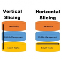 Organizational Change and the Vertical Slicing Approach